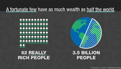 1% own more than 3.5 billion people