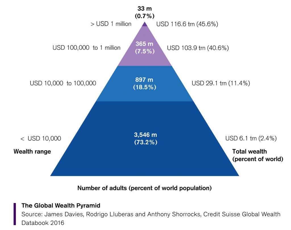 total population wealth distribution
